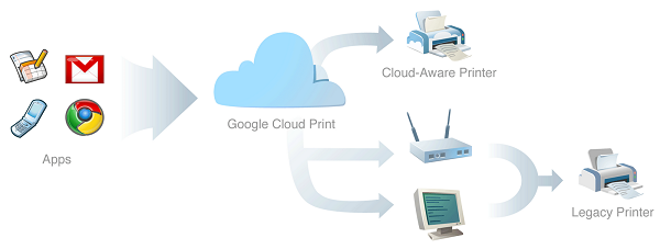 Как управлять принтером с любого телефона (Windows, Android, iOS)